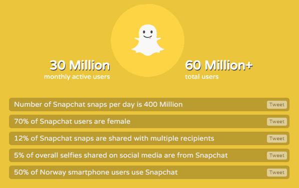 snapchat _stats